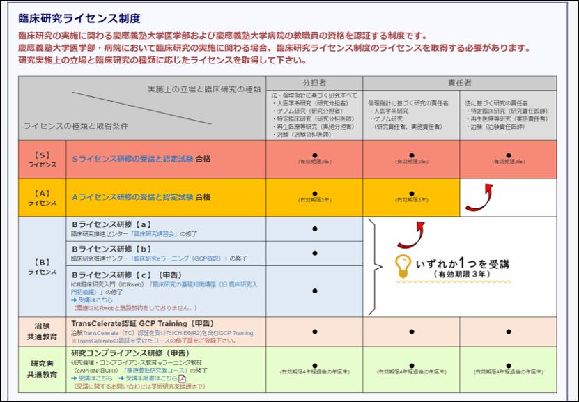 入門 研究 icr 臨床